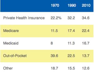 Shift in Healthcare Dollars
